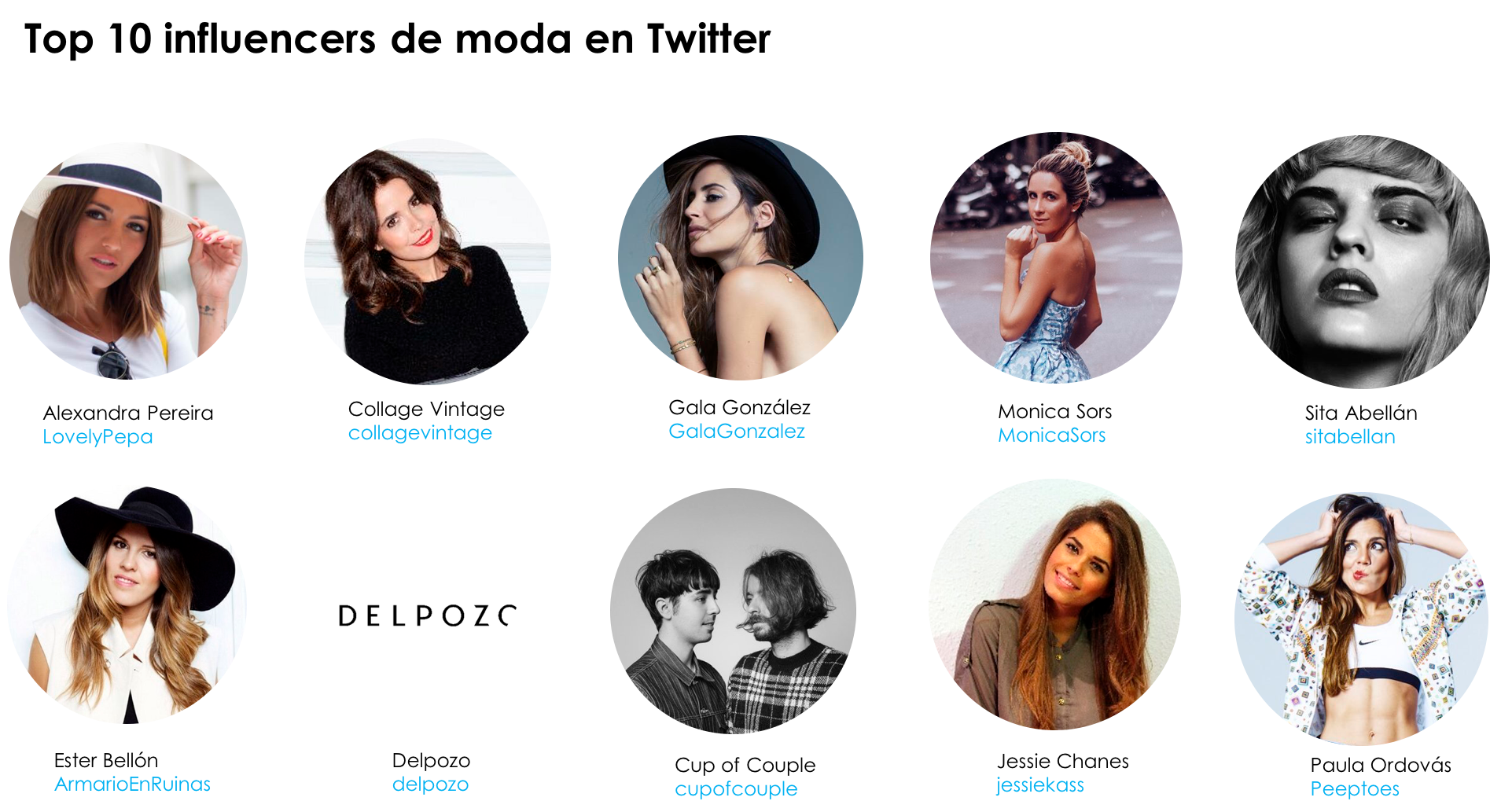 Top 10 influencers de moda en Twitter