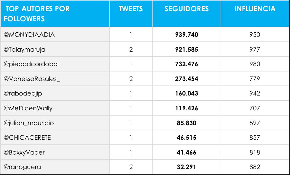 Top autores con más followers que hablaron de la UPB