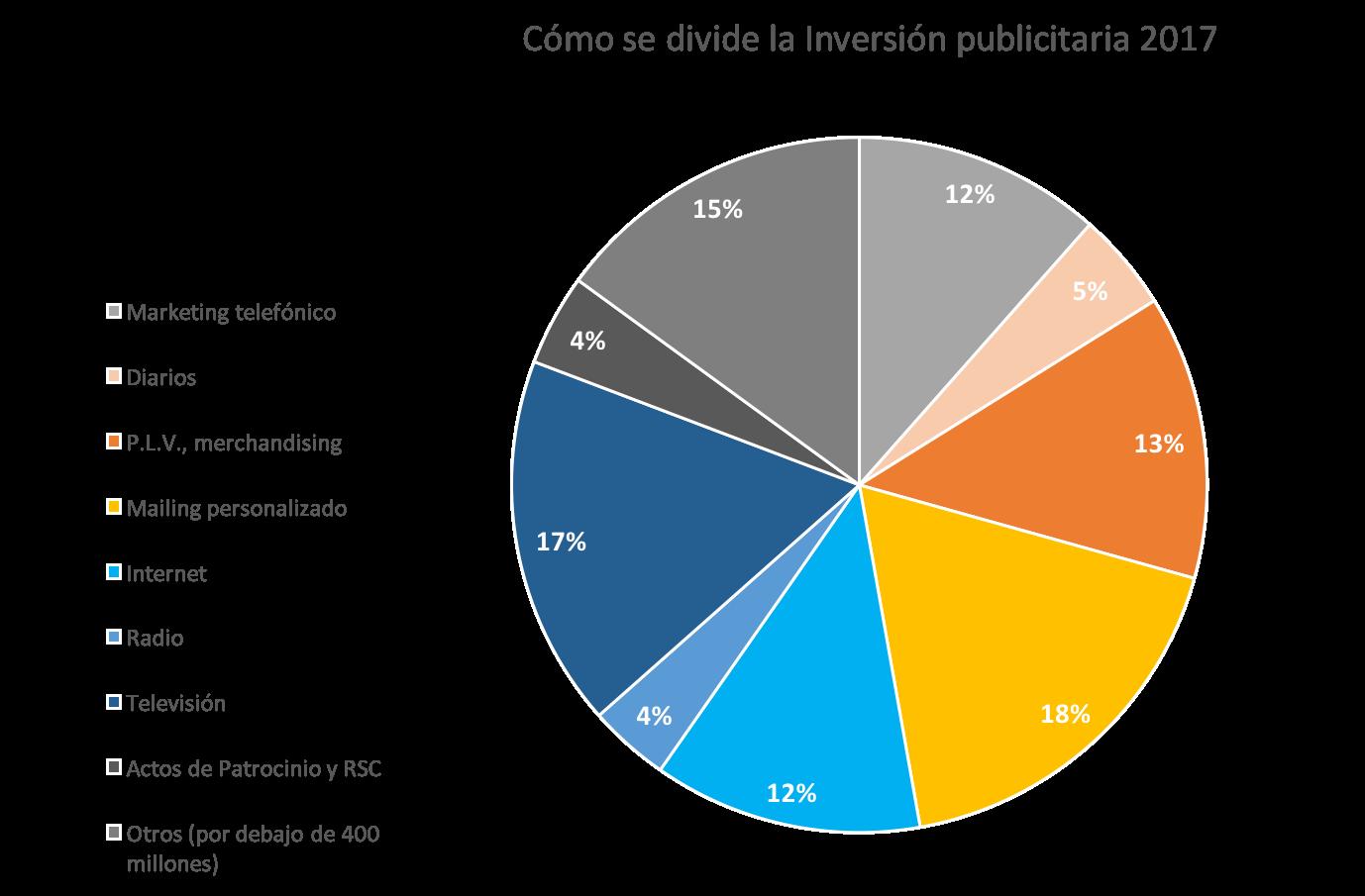 Cómo se divide la Inversión publicitaria