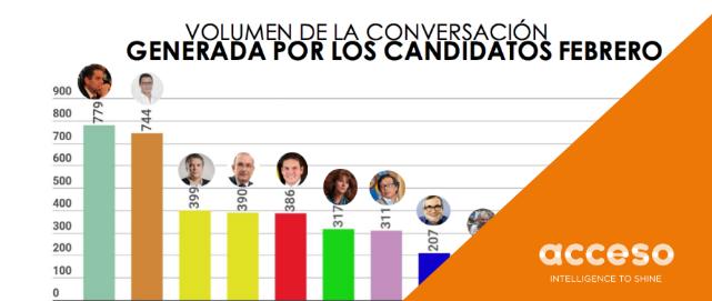 Qué Dicen las Redes de los Candidatos Presidenciales de Colombia