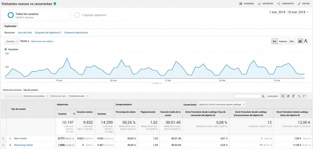 Medición usuarios nuevos vs recurrentes con Google Analytics