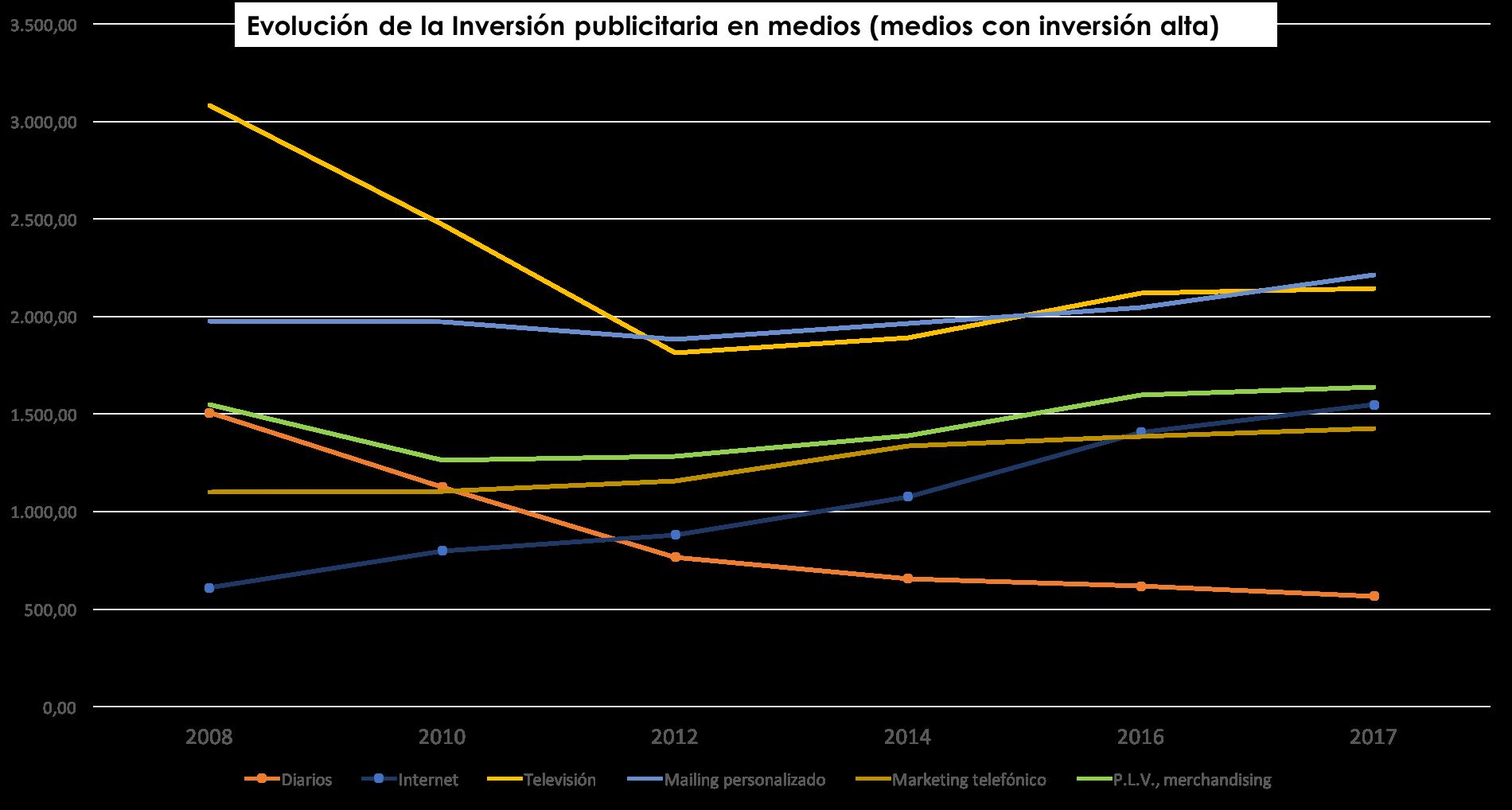 Inversión publicitaria alta en medios