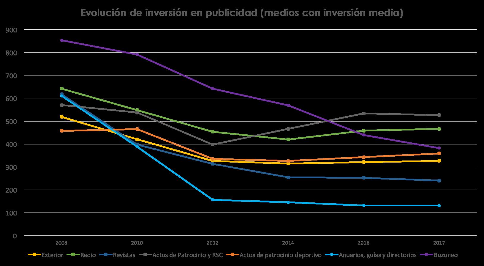 inversión publicitaria en medios menor a 1000