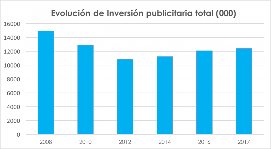 Evolución de la Inversion publicitaria total