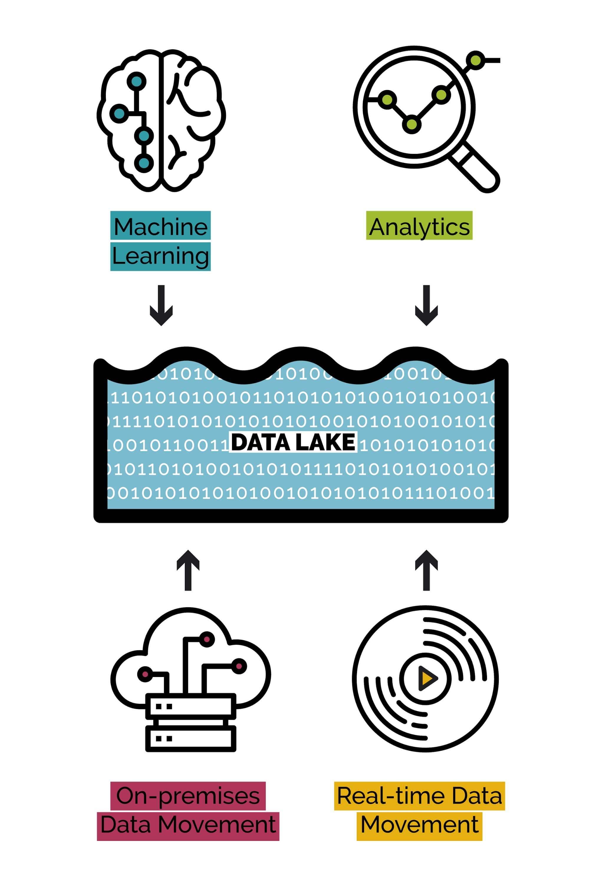 Fundamentos de la compra programática: ¿qué es un lago de datos (data lake)?
